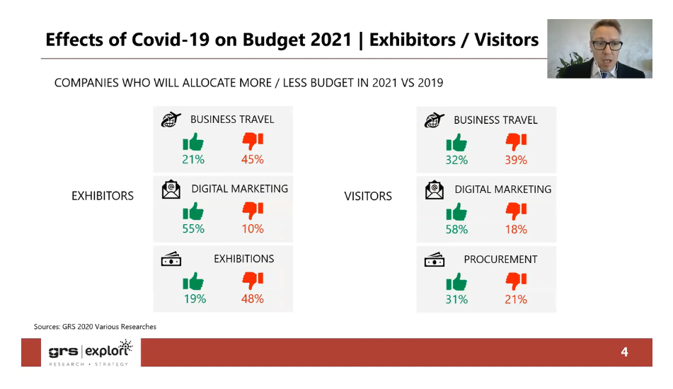 effects of covid-19 on budget exhibition